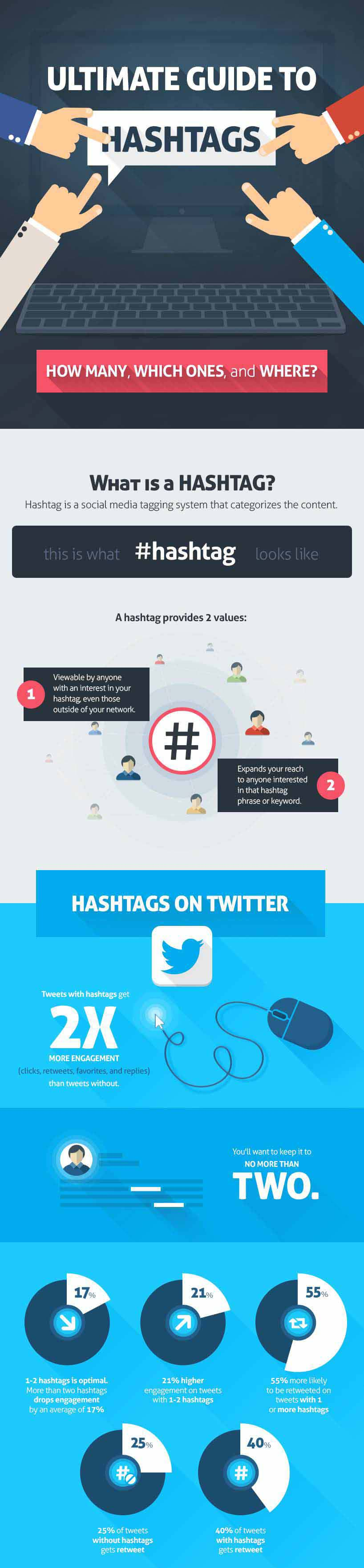 Guía para utilizar hashtags en todas las Redes Sociales