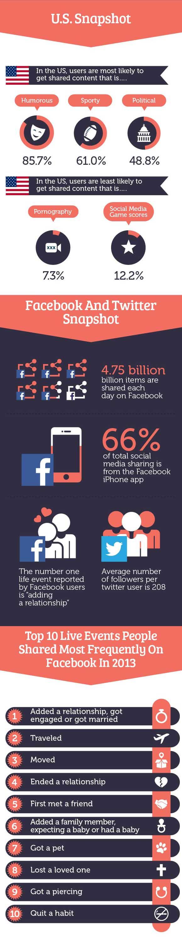 contenidos redes sociales mas compartidos