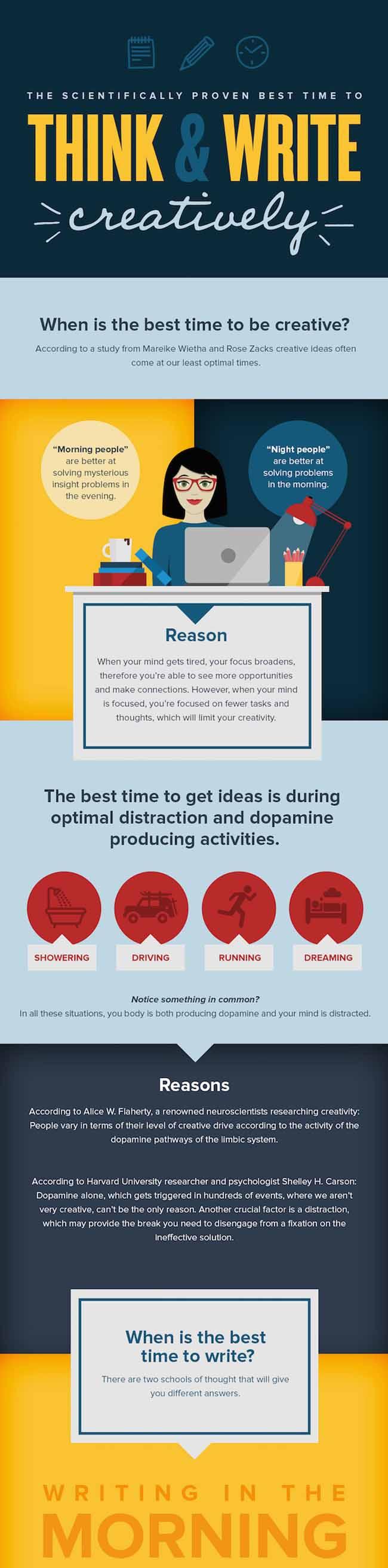 Mejor momento para ser creativo Infografia
