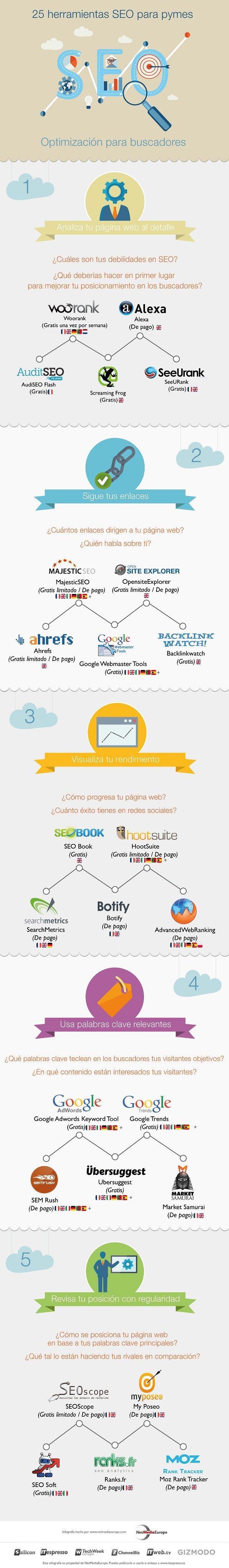 Infografía con 25 herramientas SEO para PYMES