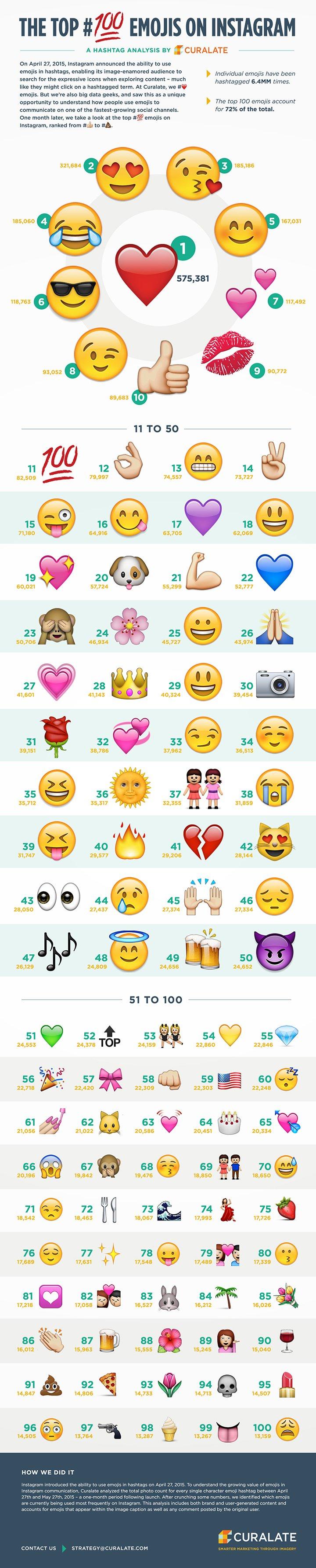 Los 100 emojis para Instagram más usados