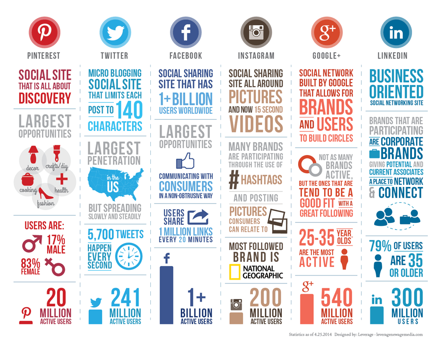 repaso redes sociales infografia