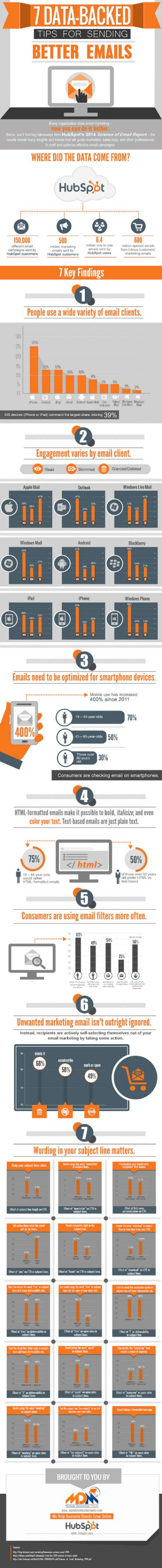 Infografia datos emails marketing