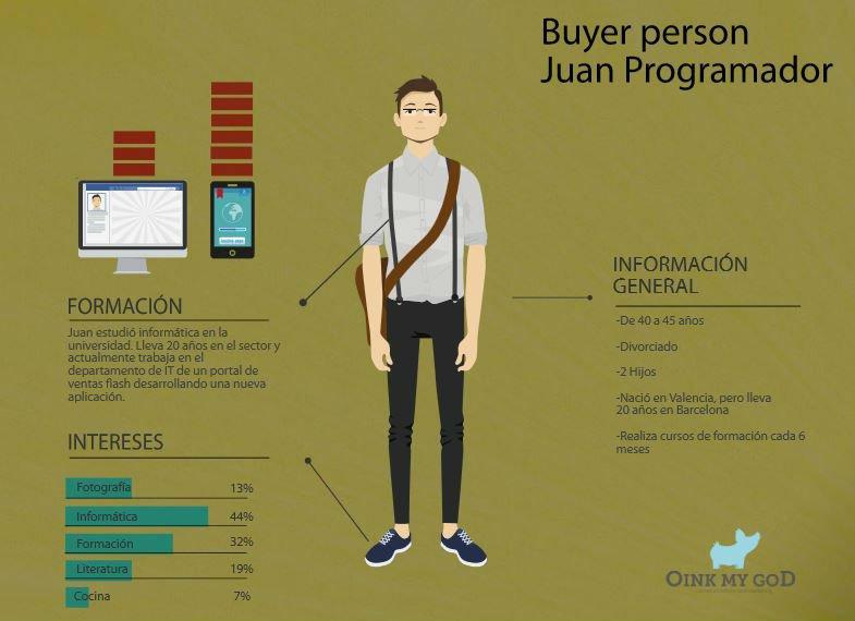 Cómo crear una campaña de Redes Sociales: buyer persona