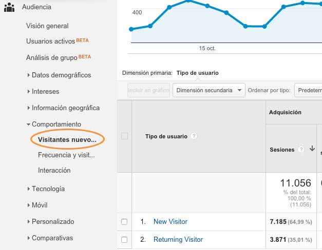 Las métricas básicas de Google Analytics para analizar tu blog - Número de usuarios nuevos versus número de usuarios recurrentes.