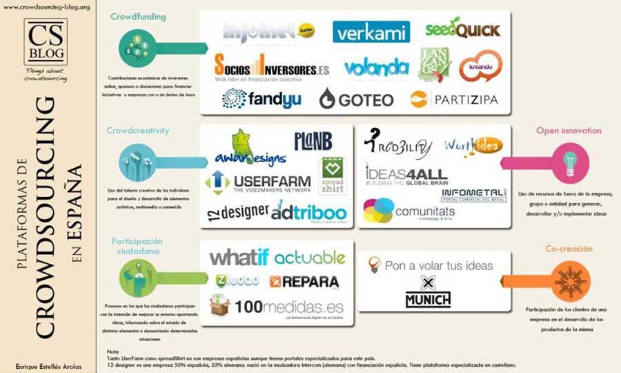 Diccionario de Redes Sociales. Plataformas de crowdsourcing en España