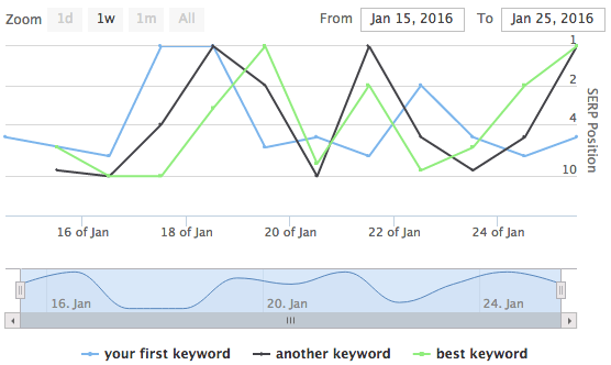 serplab herramienta monitorear palabras clave