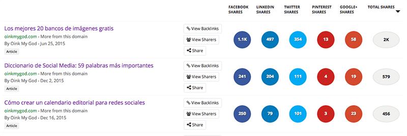 Cómo escribir el post perfecto: BuzzSumo analizar posts de la competencia Oink my God