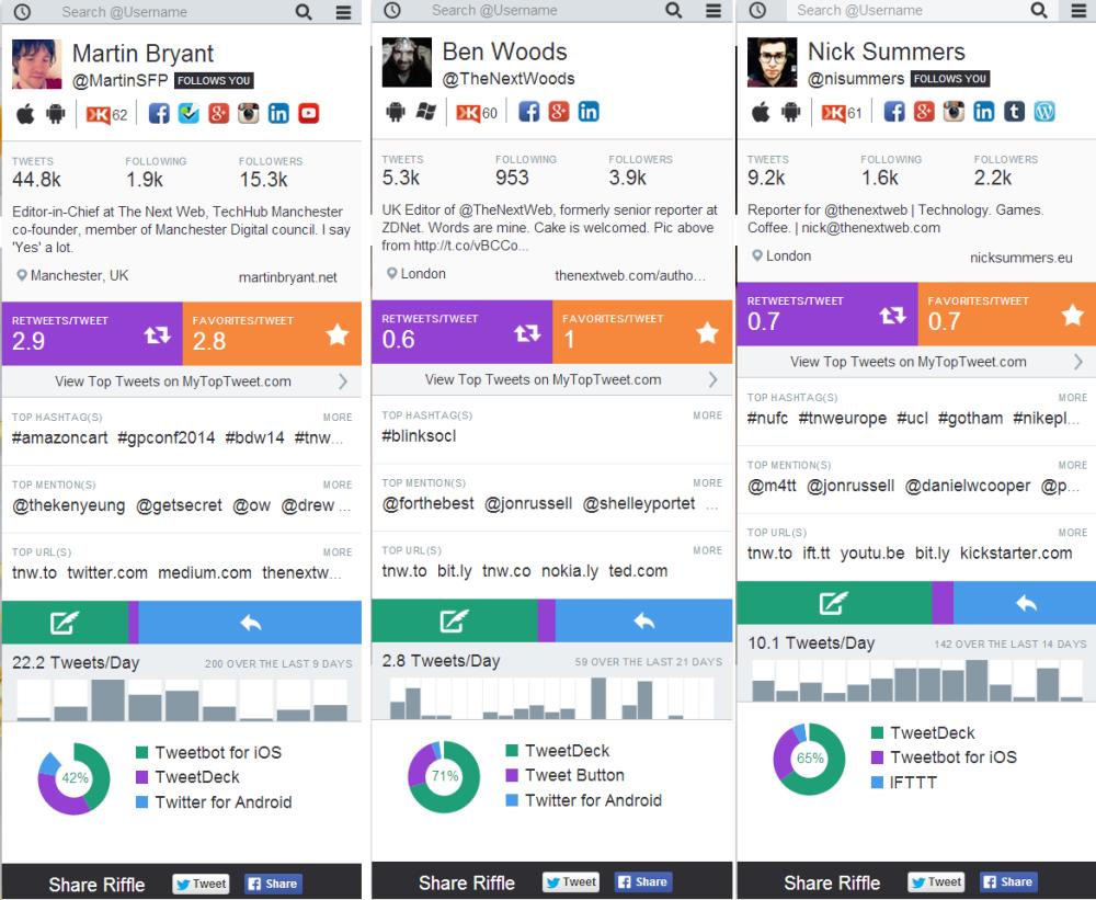 Crowdriff - Herramienta para gestionar Twitter