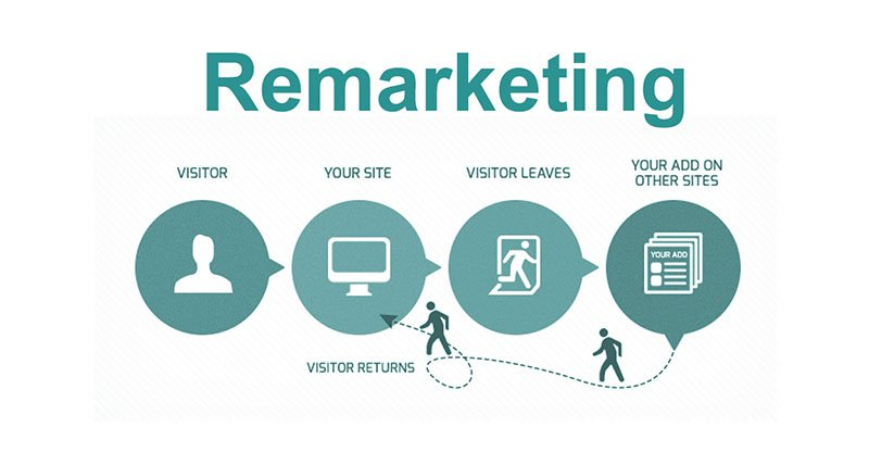 Táctica growth hacking remarketing