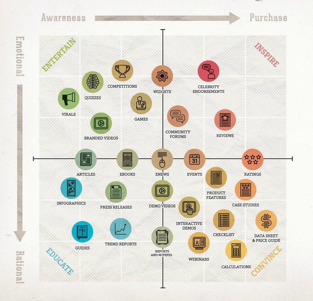 Matriz de marketing de contenidos que ideó Smart Insights