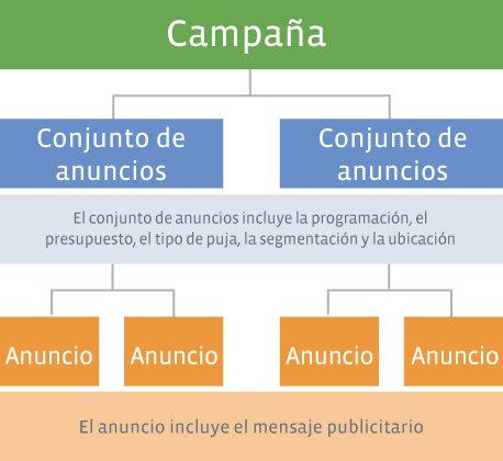 Trucos para optimizar campañas en Facebook Ads - Estructura de las campañas en Facebook Ads