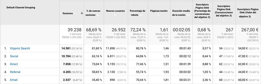 Canales objetivos Google Analytics