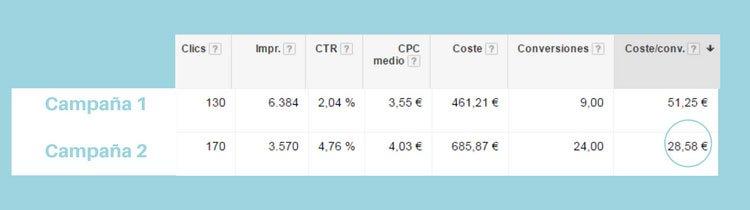 Coste conversión campaña para optimizar anuncios en Googel Analytics