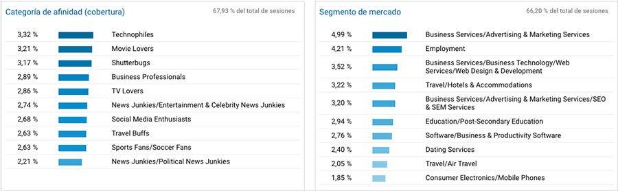 Cómo usar Google Analytics para mejorar la estrategia de contenidos de tu blog. intereses usuarios google analytics
