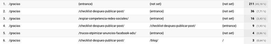 Cómo usar Google Analytics para mejorar la estrategia de contenidos de tu blog. Ejemplo ruta objetivos google analytics