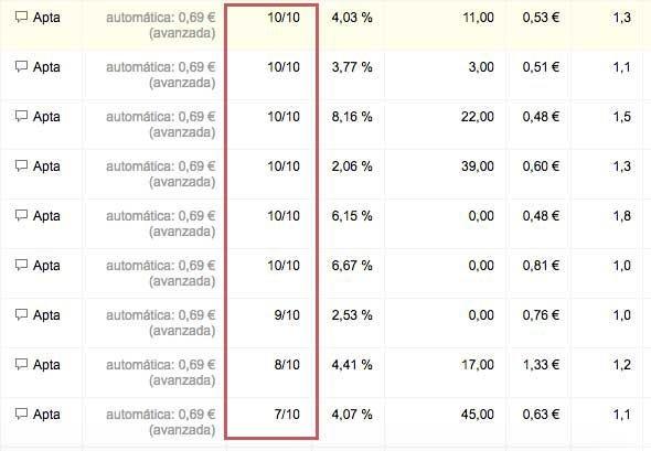 Nivel de calidad de las palabras clave de Google Analytics