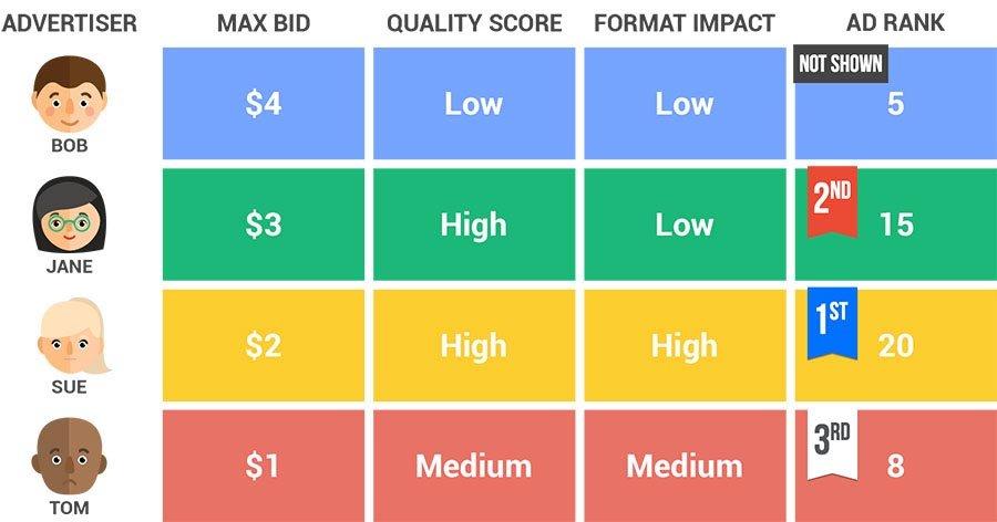 Ejemplo calculo ranking anuncios Google AdWords