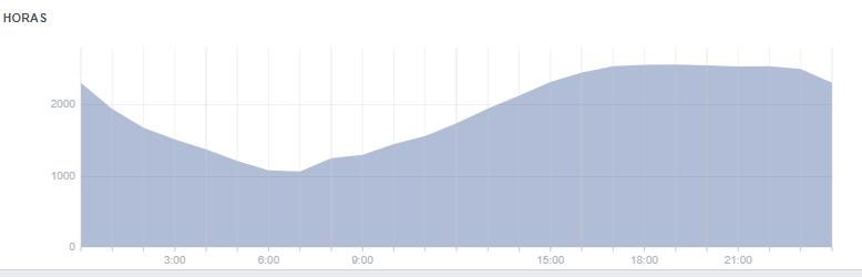 horas audiencia activa en facebook