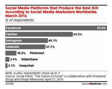Encuesta Facebook ads empresas b2b