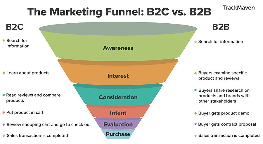 funnel de conversion empresas b2b