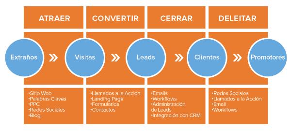 Qué es el Inbound Marketing: ciclo metodologia