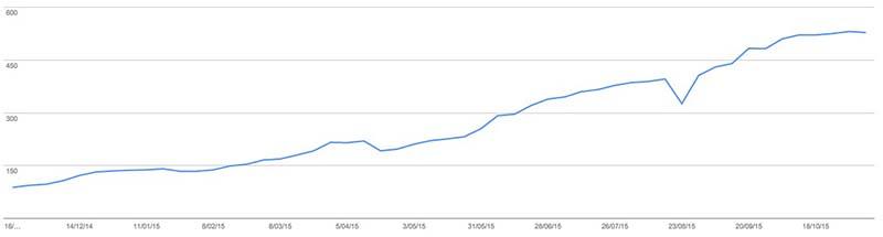 Metricas SEO para saber tu posicionamiento web: Páginas indexadas Google en WebmasterTools
