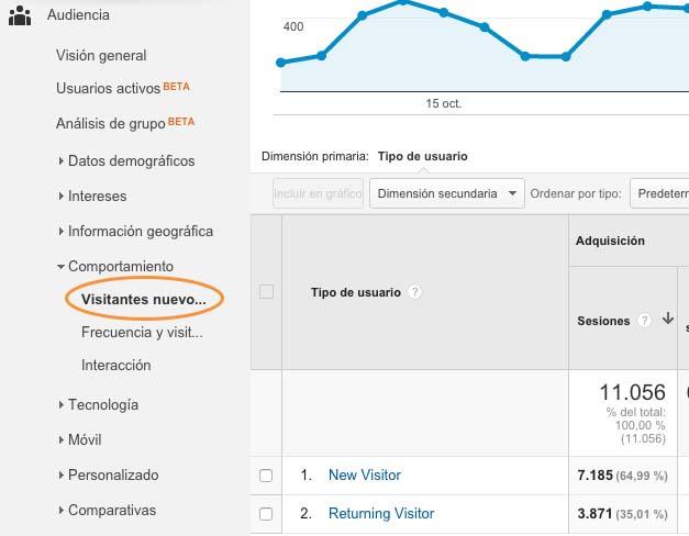 Métricas SEO importantes para medir tu posicionamiento web - Visitantes nuevos vs Visitantes Recurrentes en Google Analytics