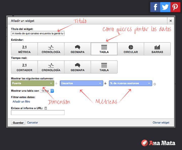 Métricas SEO importantes: como crear paneles personalizados en google analytics