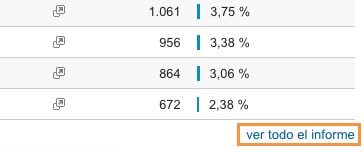 Métricas SEO importantes para medir tu posicionamiento web - Ver todo el informe en Google Analytics