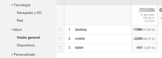 Las métricas básicas de Google Analytics para analizar tu blog - Dispositivos movil tablet ordenador Google Analytics