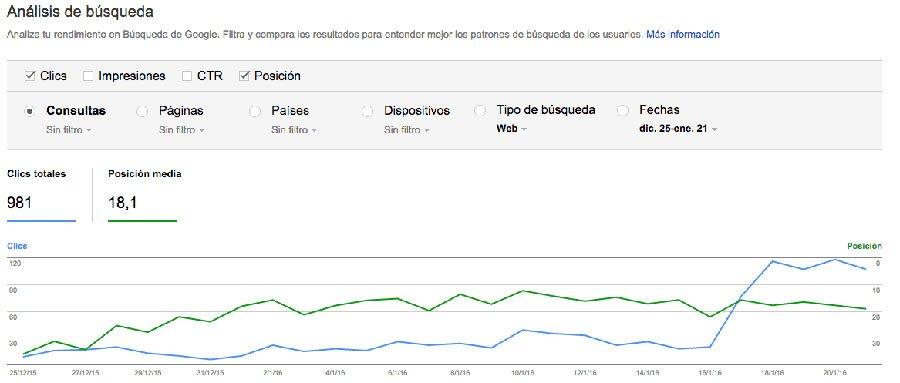Google Search Console herramienta para analizar búsquedas de keywords y saber en qué posición está mi web