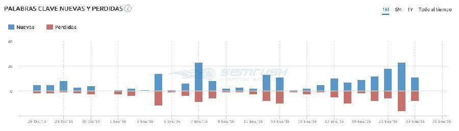 SEMrush herramienta para monitorear palabras clave y competencia y saber en qué posición está mi web