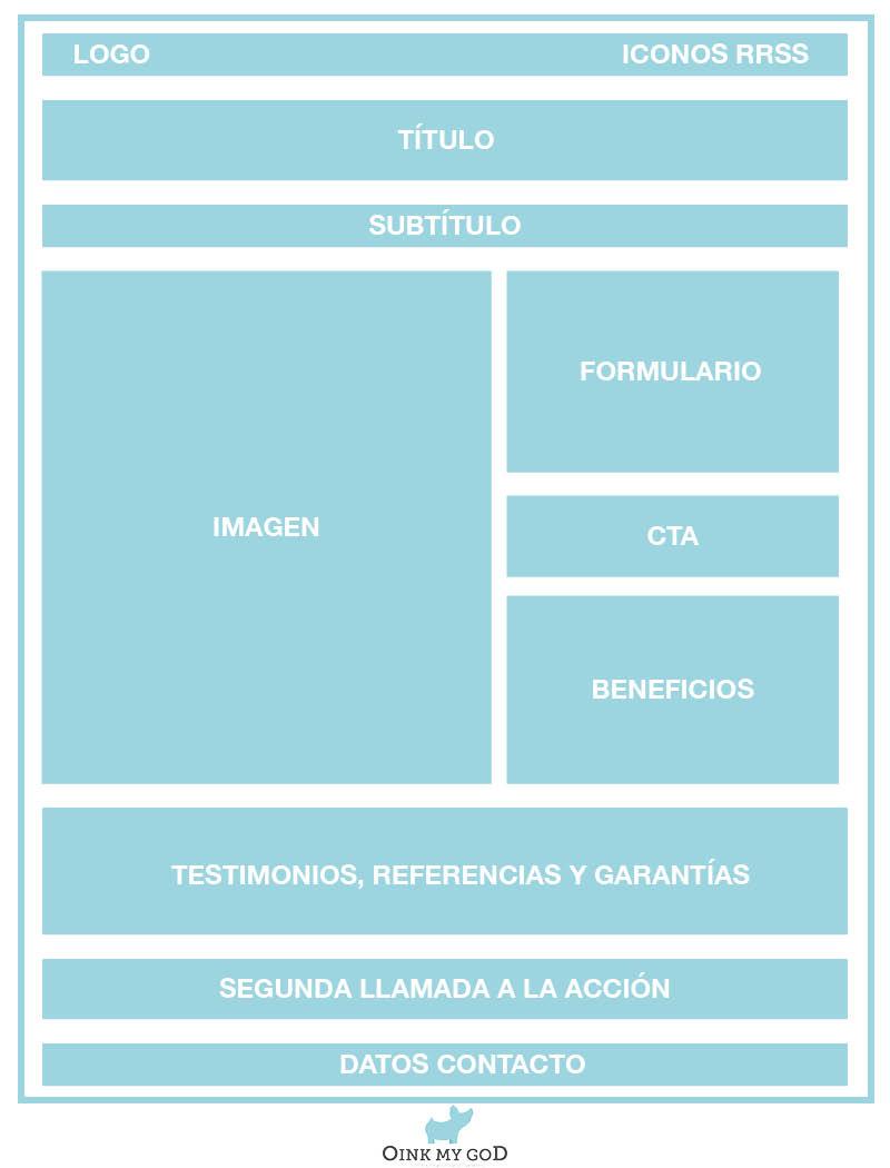 Estructura ideal para crear una landing page perfecta