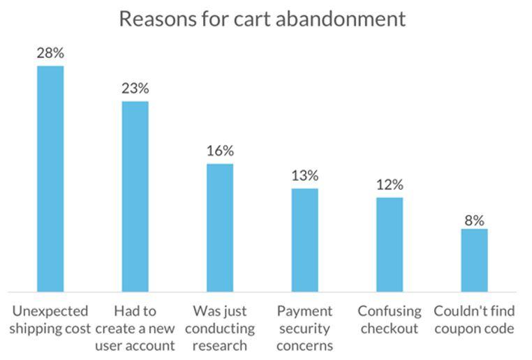 Razones del abandono del carrito de la compra en ecommerce