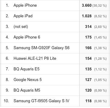 Informes de Google Analytics para Marketeros: dispositivos móviles según marcas