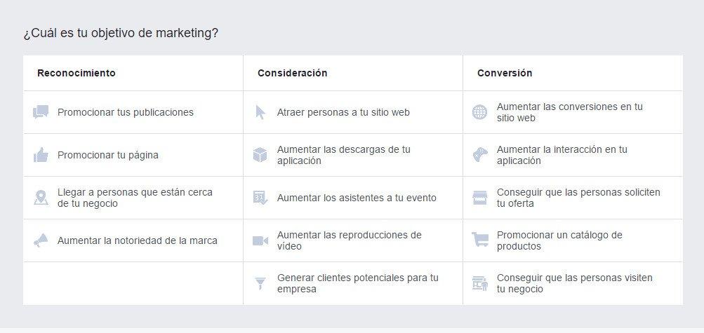 Objetivos de la campaña de Facebook Ads