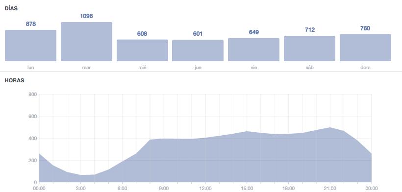 Mejorar el engagement de Facebook. Publicar cuando los usuarios están conectados