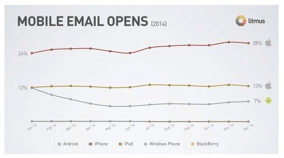 Infografía con datos de las aperturas de las newsletters según tipos de móbiles