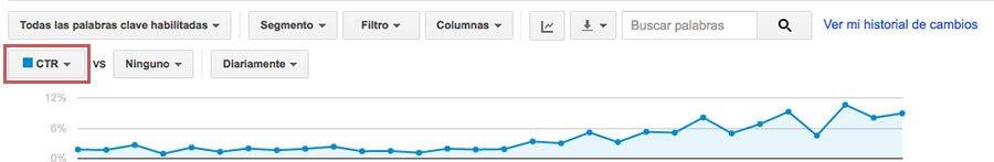 Gráfica aumento CTR palabras clave Google AdWords