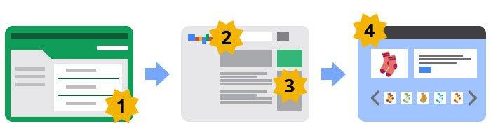 Mejorar el nivel de calidad de Google AdWords. Factor relevancia del anuncio