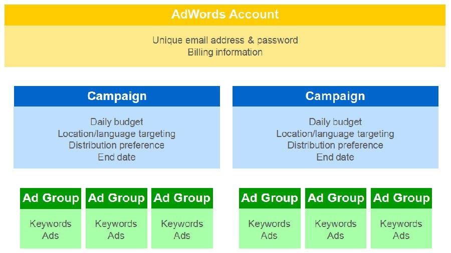 Errores en Google AdWords. No tener clara la estructura de las campañas