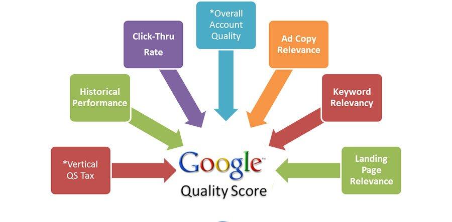 Factores del Nivel de calidad de las palabras clave de google adwords