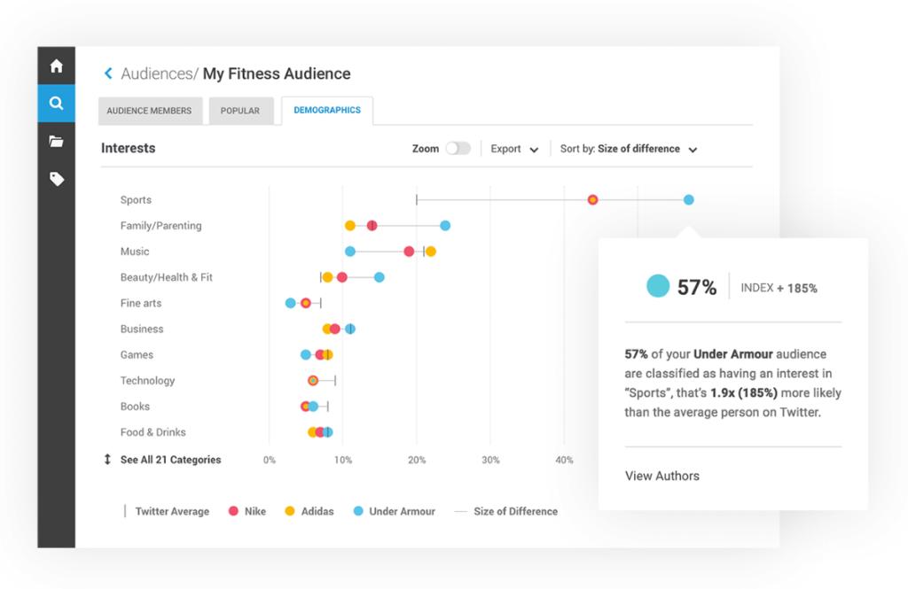 brandwatch herramienta influencers