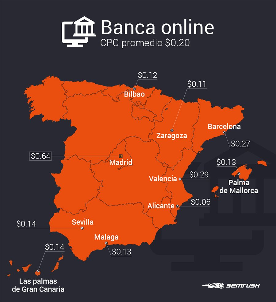 Estudio SEMrush industrias_Banca online