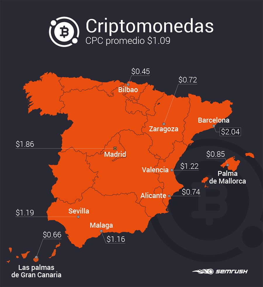 Estudio SEMrush industrias_Criptomonedas