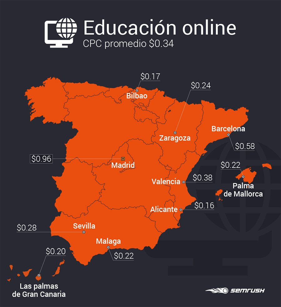 Estudio SEMrush industrias_Educación online