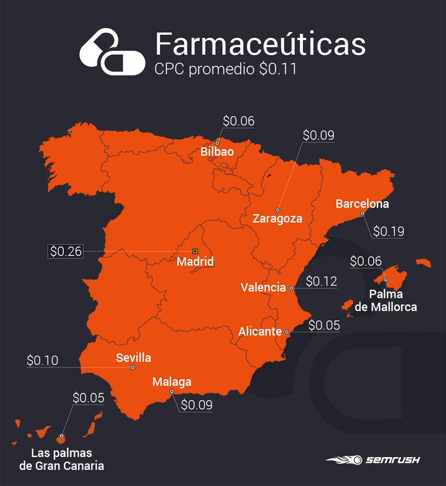 Estudio SEMrush industrias_Farmacéuticas