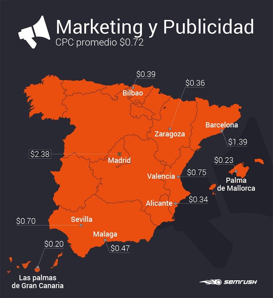 Estudio SEMrush industrias_Marketing y publicidad