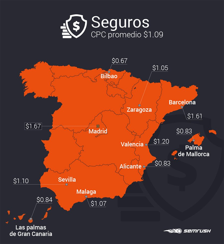 Estudio SEMrush industrias_Seguros